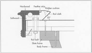 Colorado pool table technicians - What is the standard size of a pool table ...